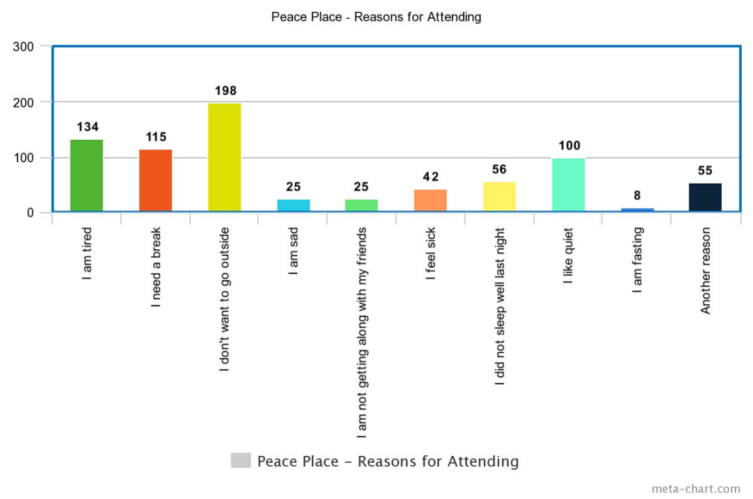 Peaceplacebargraphs.png