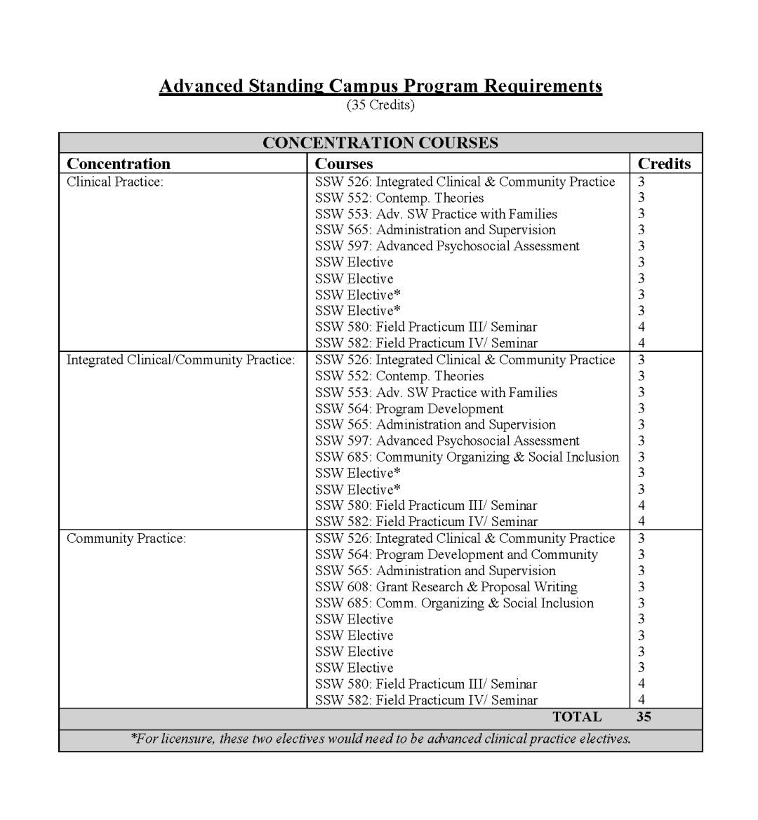 Advanced Standing Campus Program Requirements_Page_1