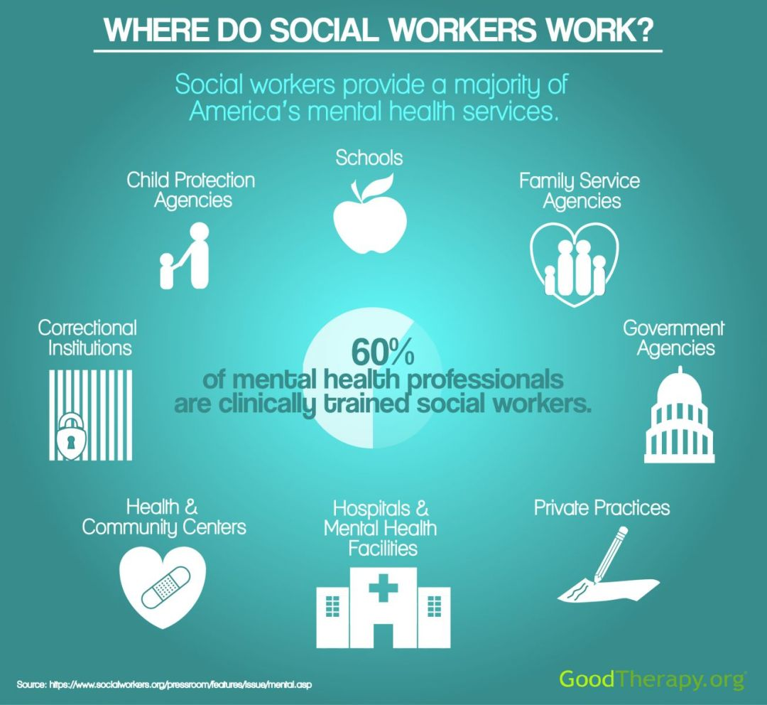 Where Do Social Workers Work Graphic(1)